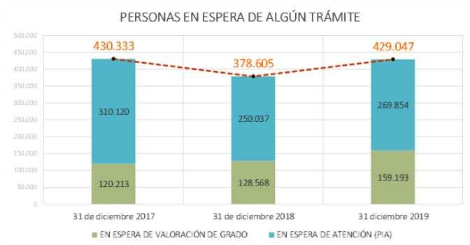 Ralentización del sistema de dependencia en España
