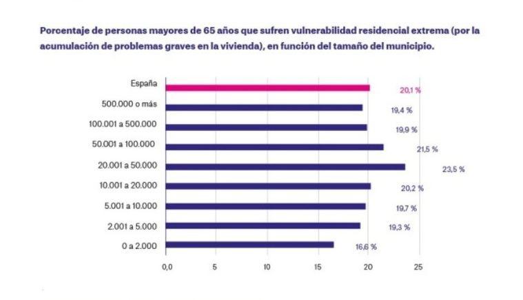 Un estudio de La Caixa sobre envejecimiento señala vulnerabilidad residencial extrema sobre todo en municipios de tamaño medio