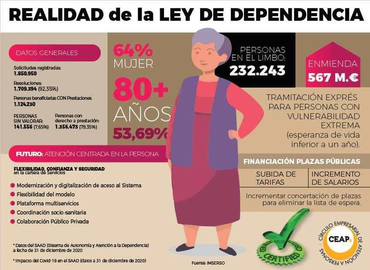 Cinta Pascual advierte que los fondos adicionales para la dependencia no son suficientes