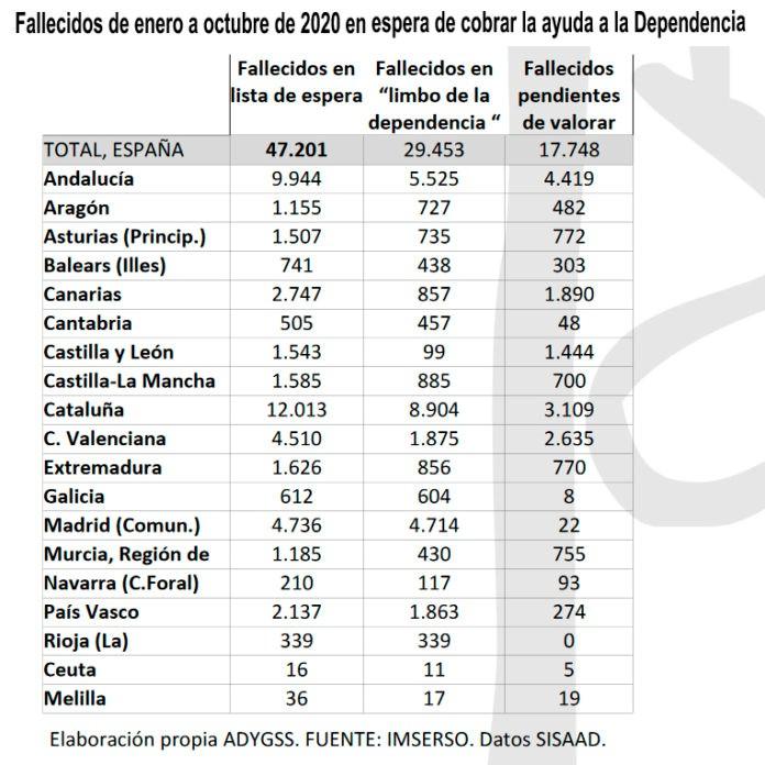 Prestaciones por dependencia en España se ralentizarn en 2020.