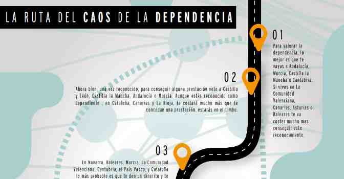 La ruta del 'caos' en la gestión de la dependencia en España, según un informe de CEAPS