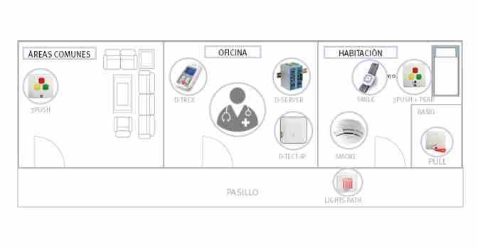 Los sistemas de llamadas paciente-enfermera del Grupo Neat utilizan tecnología para optimizar su funcionamiento y mejorar el servicio.