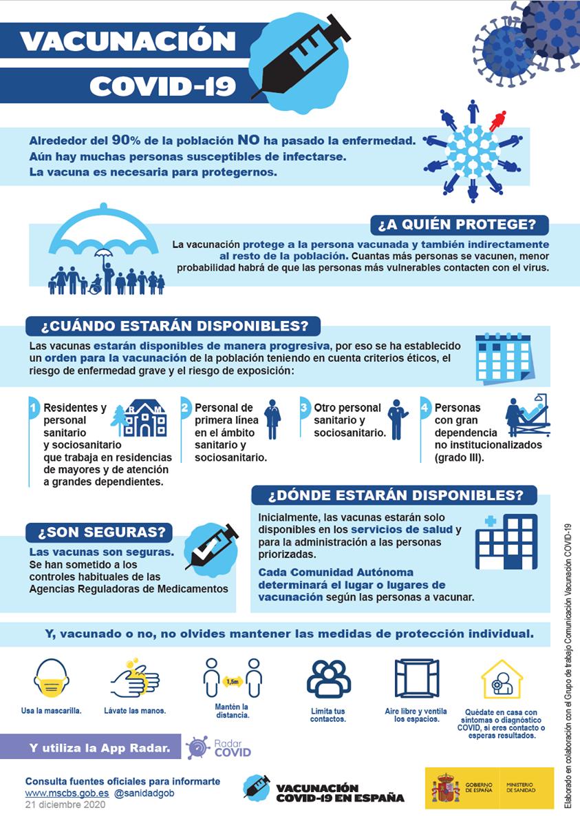 Estrategia de vacunación COVID-19 por Ministerio de Sanidad